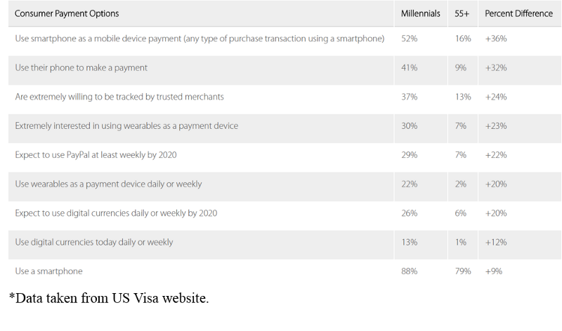 Consumer digital payment options table | asap developers blog