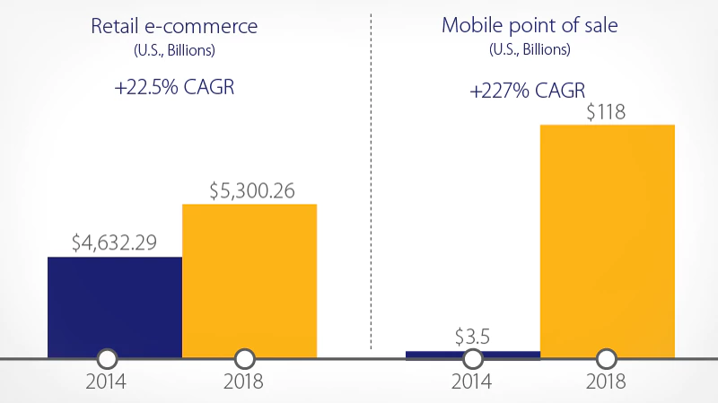Graphic showing the increase of e-commerce business | asap developers blog