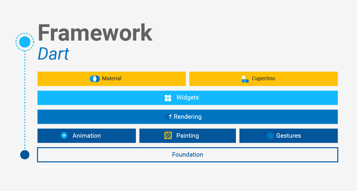 Google Flutter Dart Framework Architecture