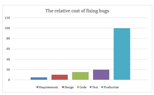 The Relative cost of fixing bugs