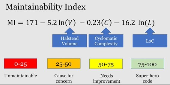 Maintainability index