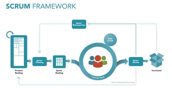 Scrum Framework - Scrum vs Kanban