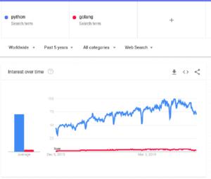 trends golang vs python