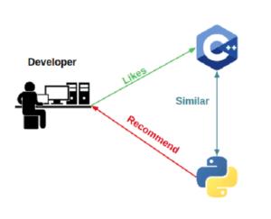 python recommendation systems developer